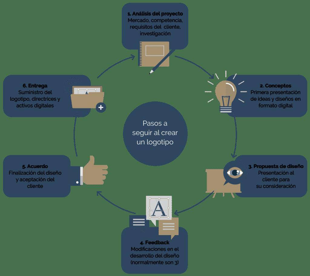 Diagrama de los pasos a seguir de cómo crear un logotipo