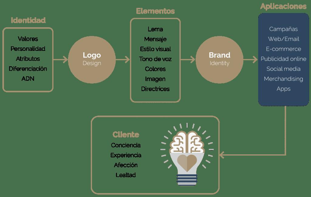 proceso creación de marca